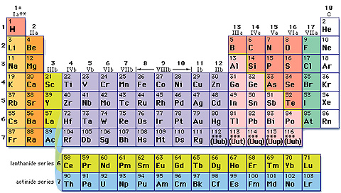The portable table of elements pspenebeta controles urtaz Images