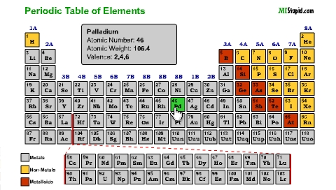 Tabla periodica de los elementos en ingles con nombres periodic tabla periodica de elementos con nombres en ingles periodic urtaz Choice Image
